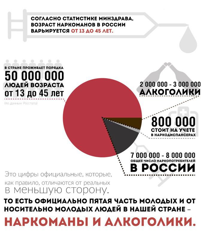 Статистика Миндзрава. Возраст наркоманов