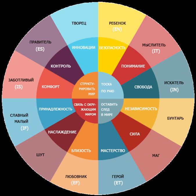 Какой архетип лежит в основе вашего поведения?